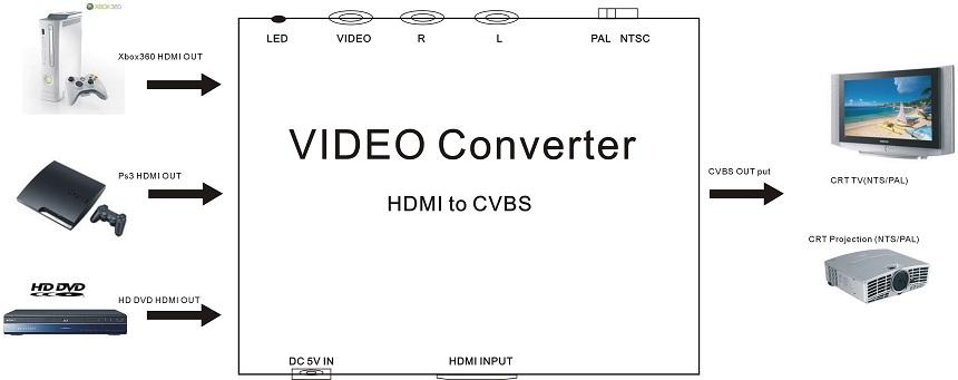 Conversor de video HDMI a RCA AV