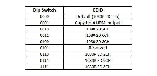 Dip Switch UTP-HDMI-SPX4 Extensor